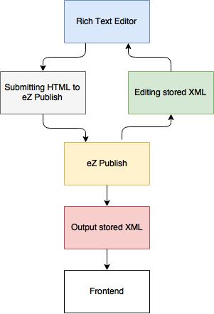 Contextual Code - Extending RichText field type in eZ Platform